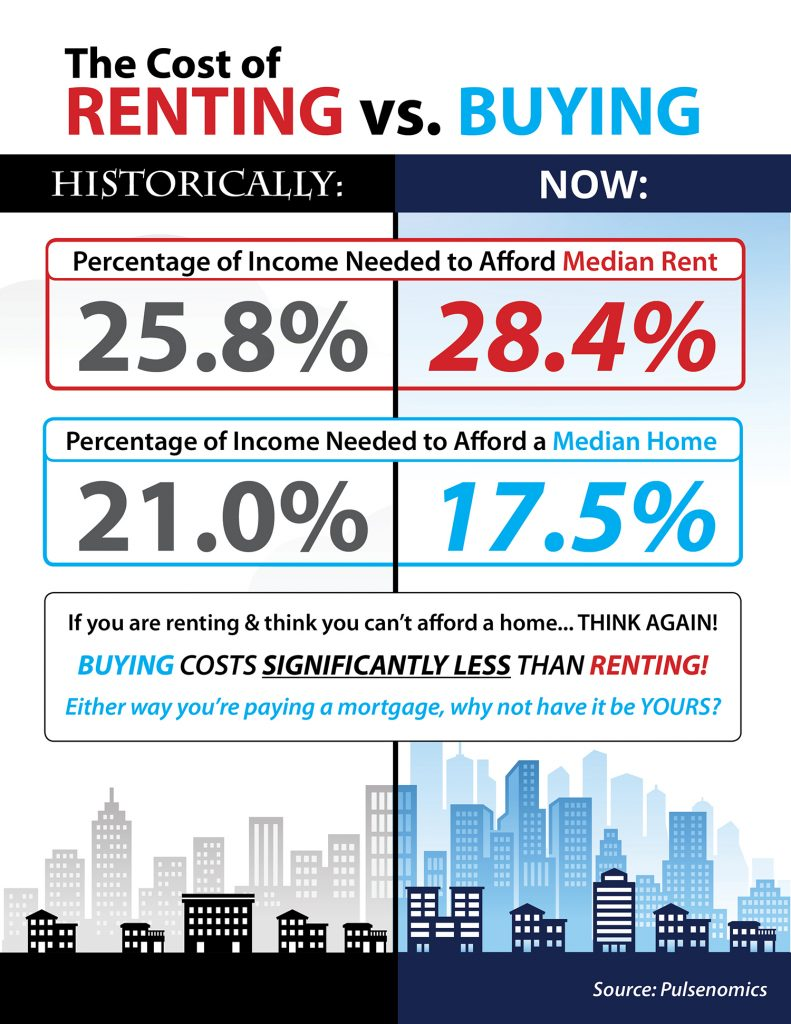 The Cost of Renting vs. Buying a Sacramento Home [INFOGRAPHIC]