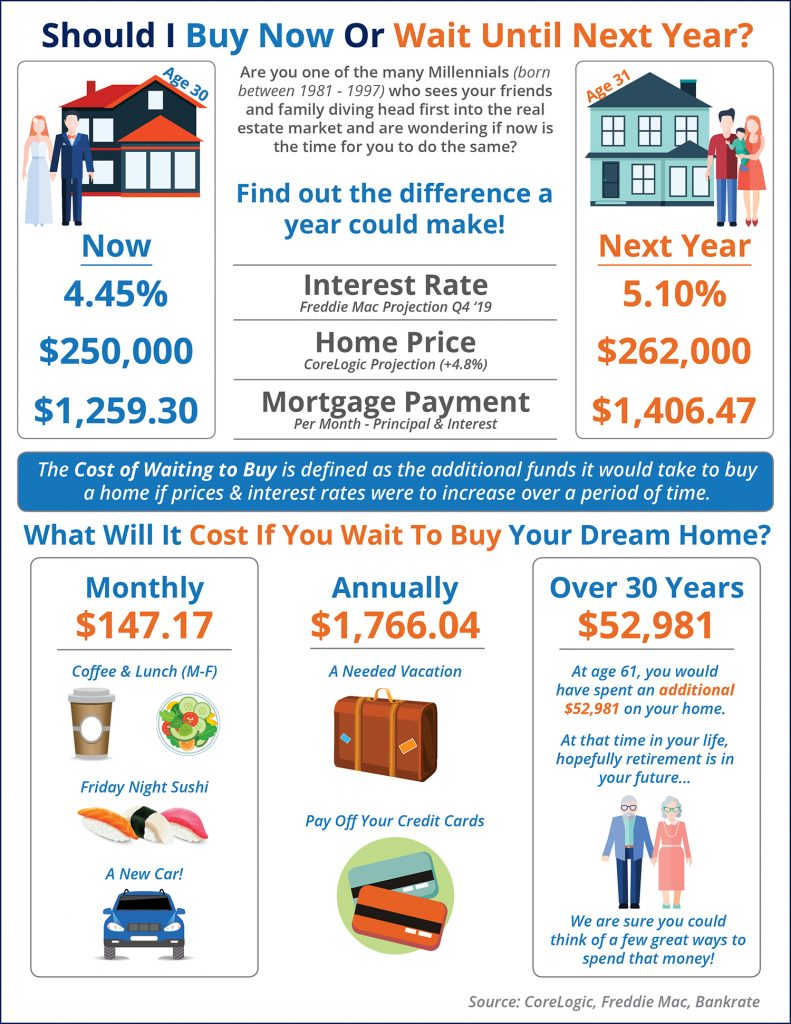 What Is The Cost Of Waiting Until Next Year To Buy A Sacramento Home?