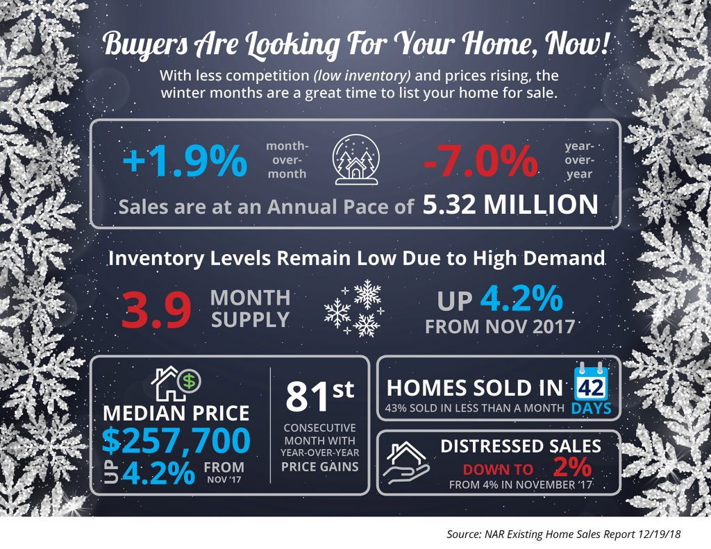 Buyers Are Looking for Your Sacramento Home, Now [INFOGRAPHIC]