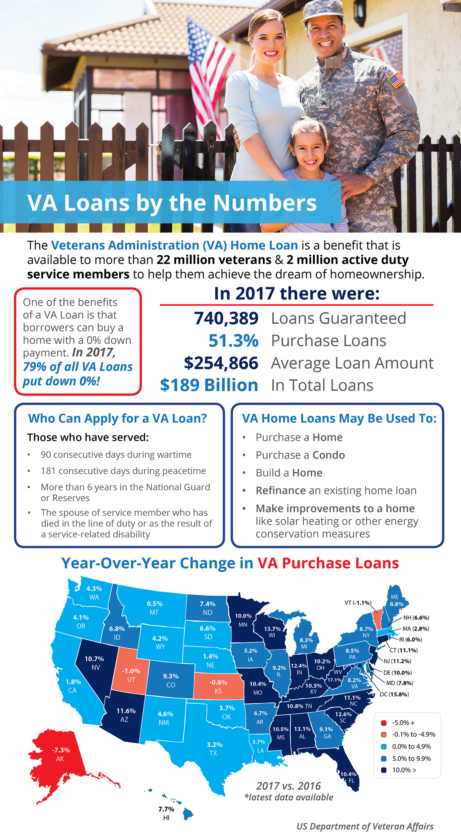 Sacramento VA Home Loans by the Numbers [INFOGRAPHIC]