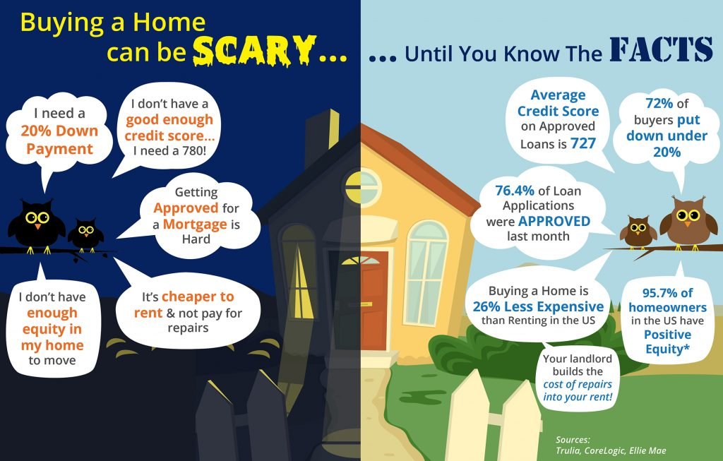 Buying A Home Can Be Scary Until You Know The Facts